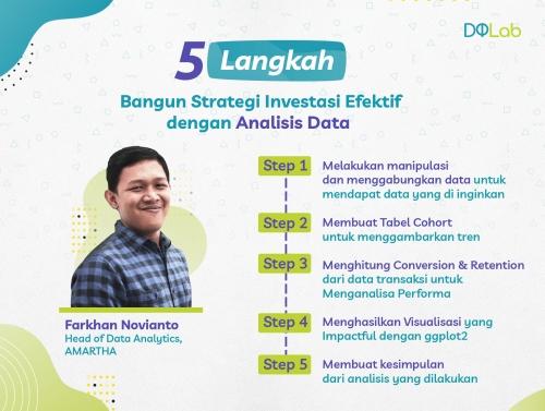 Belajar Data Analyst : 5 Langkah Bangun Strategi Investasi Efektif dengan Analisis Data